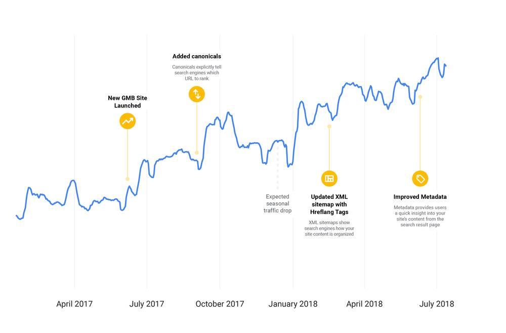 Traffic-Wachstum von Google My Business © Google